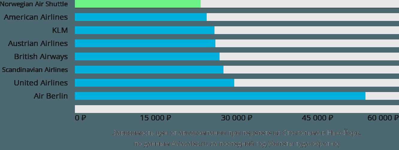 Динамика цен в зависимости от авиакомпании, совершающей перелет из Стокгольма в Нью-Йорк
