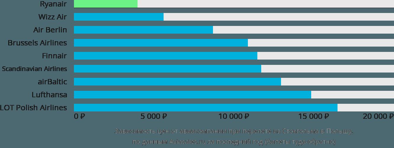 Динамика цен в зависимости от авиакомпании, совершающей перелет из Стокгольма в Польшу