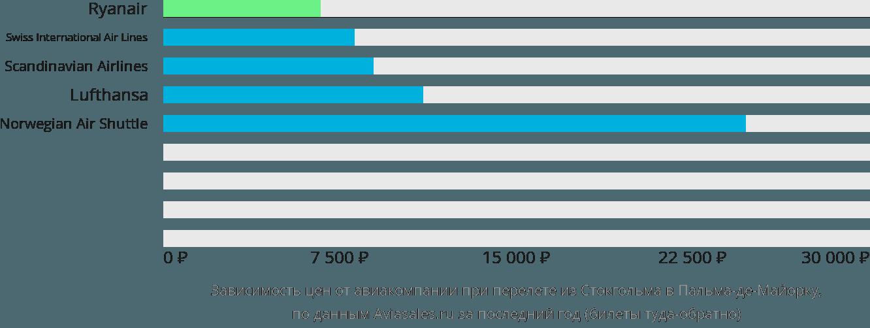 Динамика цен в зависимости от авиакомпании, совершающей перелет из Стокгольма в Пальма-де-Майорку