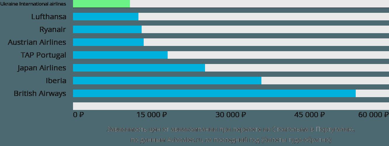 Динамика цен в зависимости от авиакомпании, совершающей перелёт из Стокгольма в Португалию