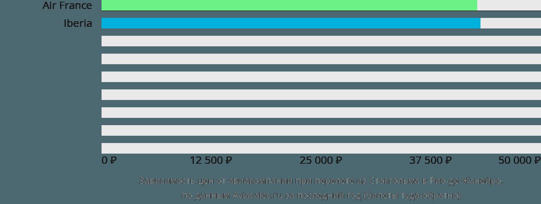 Динамика цен в зависимости от авиакомпании, совершающей перелет из Стокгольма в Рио-де-Жанейро