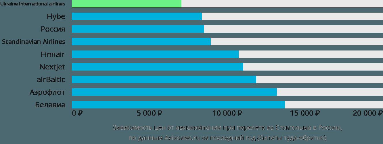 Динамика цен в зависимости от авиакомпании, совершающей перелёт из Стокгольма в Россию
