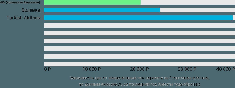 Динамика цен в зависимости от авиакомпании, совершающей перелет из Стокгольма Нур-Султан (Астана)