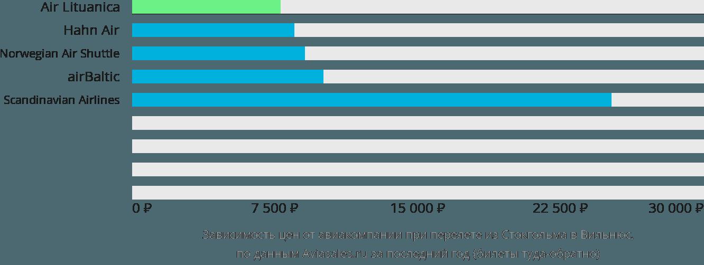 Динамика цен в зависимости от авиакомпании, совершающей перелет из Стокгольма в Вильнюс