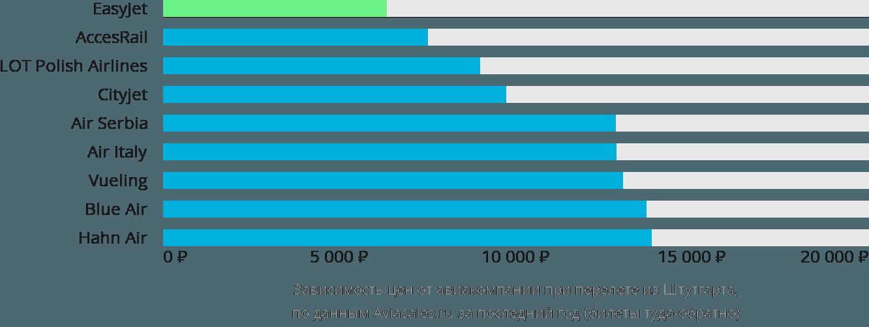 Динамика цен в зависимости от авиакомпании, совершающей перелет из Штутгарта