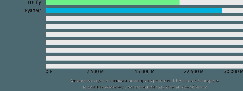 Динамика цен в зависимости от авиакомпании, совершающей перелет из Штутгарта в Лансароте