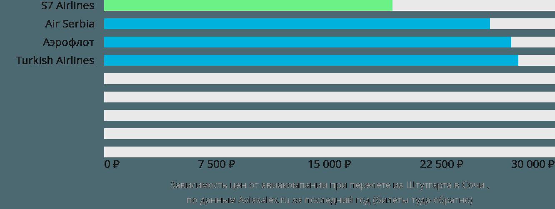 Динамика цен в зависимости от авиакомпании, совершающей перелет из Штутгарта в Сочи