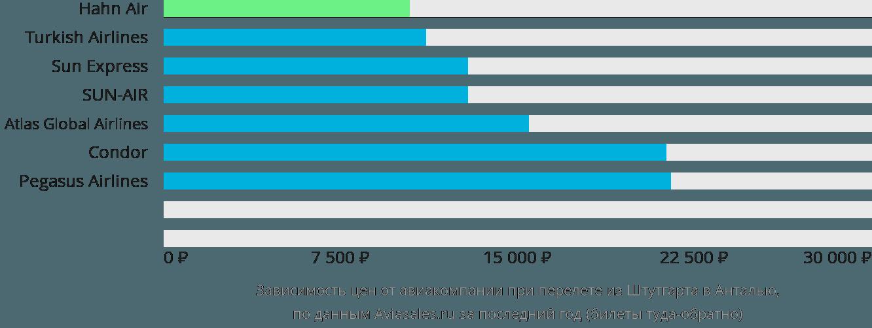 Динамика цен в зависимости от авиакомпании, совершающей перелет из Штутгарта в Анталью