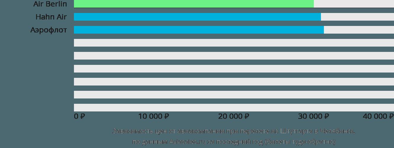 Динамика цен в зависимости от авиакомпании, совершающей перелет из Штутгарта в Челябинск
