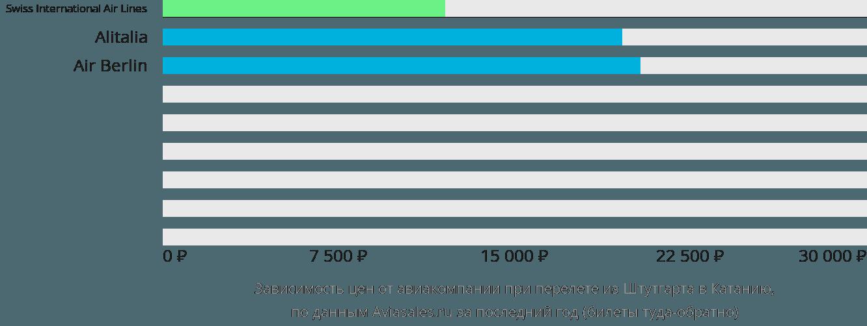 Динамика цен в зависимости от авиакомпании, совершающей перелет из Штутгарта в Катанию