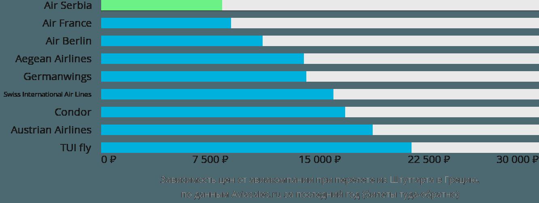 Динамика цен в зависимости от авиакомпании, совершающей перелёт из Штутгарта в Грецию