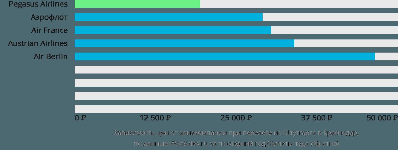 Динамика цен в зависимости от авиакомпании, совершающей перелет из Штутгарта в Краснодар