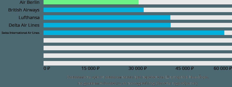 Динамика цен в зависимости от авиакомпании, совершающей перелет из Штутгарта в Нью-Йорк