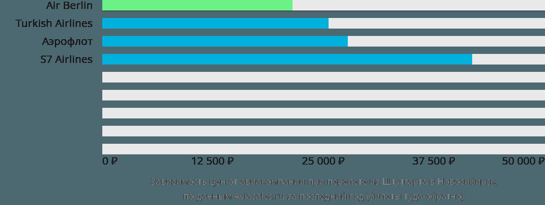 Динамика цен в зависимости от авиакомпании, совершающей перелет из Штутгарта в Новосибирск