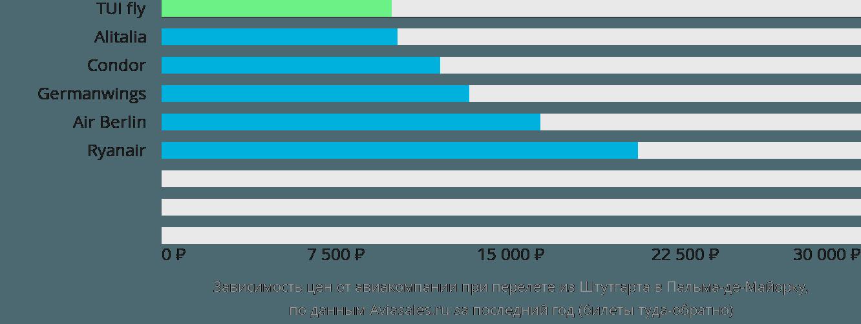 Динамика цен в зависимости от авиакомпании, совершающей перелет из Штутгарта в Пальма-де-Майорку