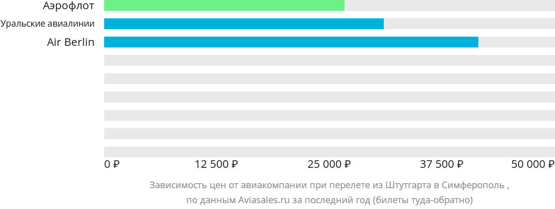 Динамика цен в зависимости от авиакомпании, совершающей перелет из Штутгарта в Симферополь