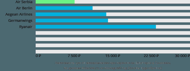 Динамика цен в зависимости от авиакомпании, совершающей перелет из Штутгарта в Салоники
