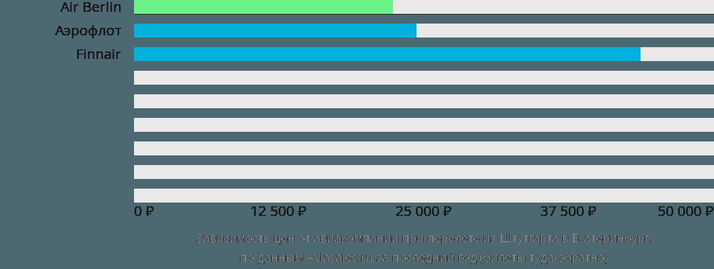 Динамика цен в зависимости от авиакомпании, совершающей перелет из Штутгарта в Екатеринбург