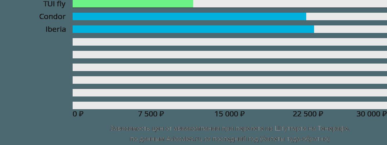 Динамика цен в зависимости от авиакомпании, совершающей перелет из Штутгарта на Тенерифе