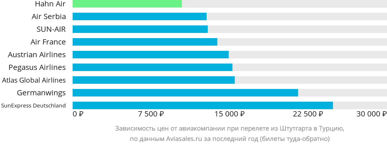 Динамика цен в зависимости от авиакомпании, совершающей перелет из Штутгарта в Турцию