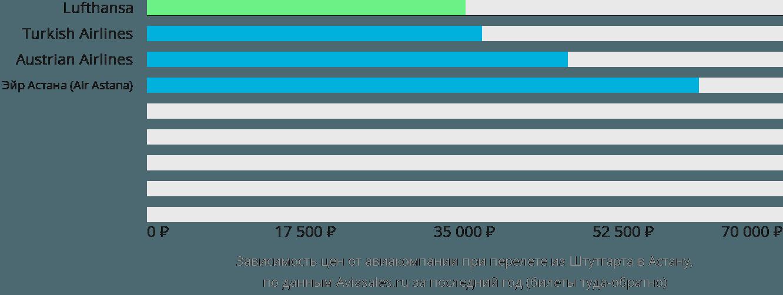 Динамика цен в зависимости от авиакомпании, совершающей перелет из Штутгарта в Астану