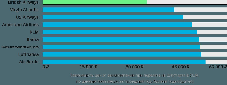 Динамика цен в зависимости от авиакомпании, совершающей перелет из Штутгарта в США