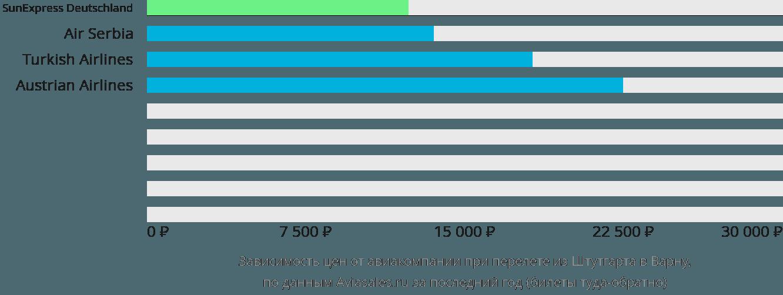 Динамика цен в зависимости от авиакомпании, совершающей перелет из Штутгарта в Варну