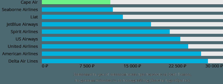 Динамика цен в зависимости от авиакомпании, совершающей перелет из Сент-Томаса