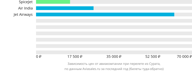 Динамика цен в зависимости от авиакомпании, совершающей перелет из Сурата