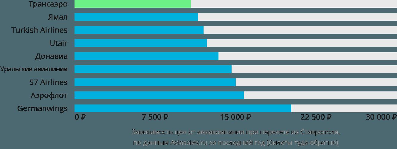 Динамика цен в зависимости от авиакомпании, совершающей перелет из Ставрополя