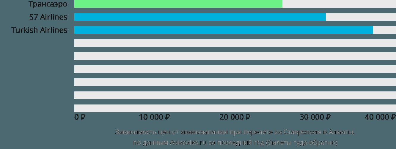 Динамика цен в зависимости от авиакомпании, совершающей перелет из Ставрополя в Алматы