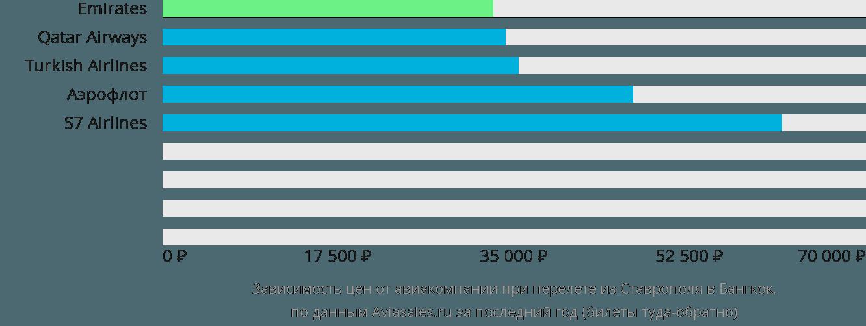 Динамика цен в зависимости от авиакомпании, совершающей перелет из Ставрополя в Бангкок