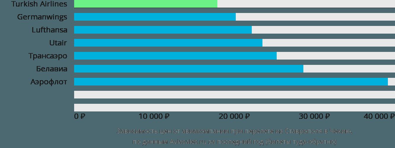 Динамика цен в зависимости от авиакомпании, совершающей перелет из Ставрополя в Чехию