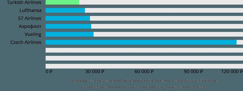 Динамика цен в зависимости от авиакомпании, совершающей перелёт из Ставрополя в Испанию