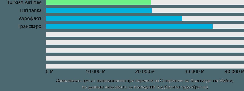Динамика цен в зависимости от авиакомпании, совершающей перелет из Ставрополя во Франкфурт-на-Майне