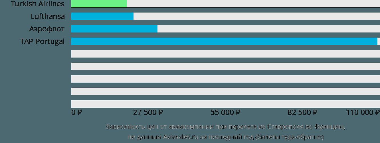 Динамика цен в зависимости от авиакомпании, совершающей перелет из Ставрополя во Францию