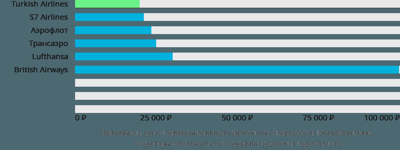 Динамика цен в зависимости от авиакомпании, совершающей перелет из Ставрополя в Великобританию