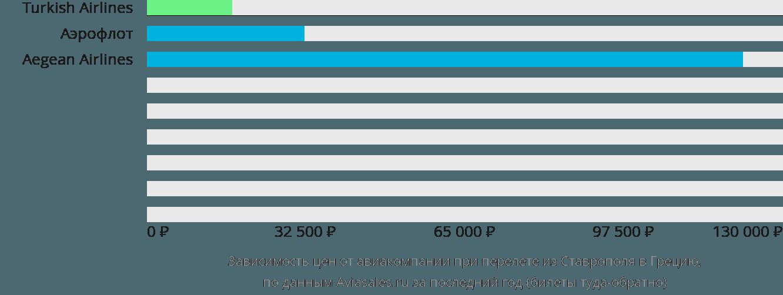 Динамика цен в зависимости от авиакомпании, совершающей перелет из Ставрополя в Грецию
