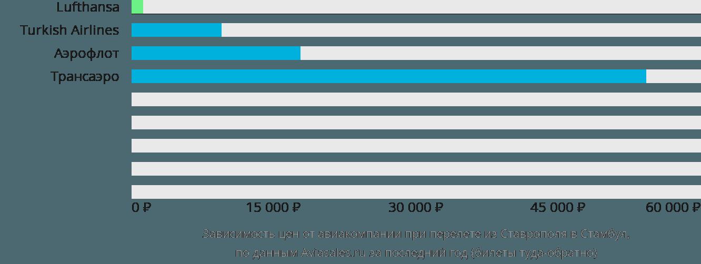 Динамика цен в зависимости от авиакомпании, совершающей перелет из Ставрополя в Стамбул