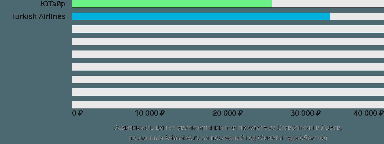 Динамика цен в зависимости от авиакомпании, совершающей перелет из Ставрополя в Львов