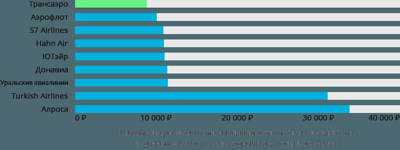 Динамика цен в зависимости от авиакомпании, совершающей перелет из Ставрополя в Москву