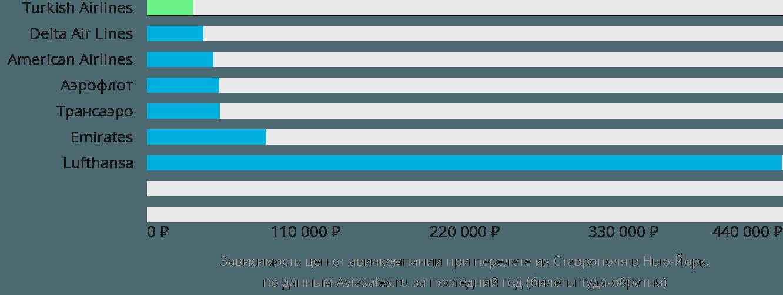 Динамика цен в зависимости от авиакомпании, совершающей перелет из Ставрополя в Нью-Йорк