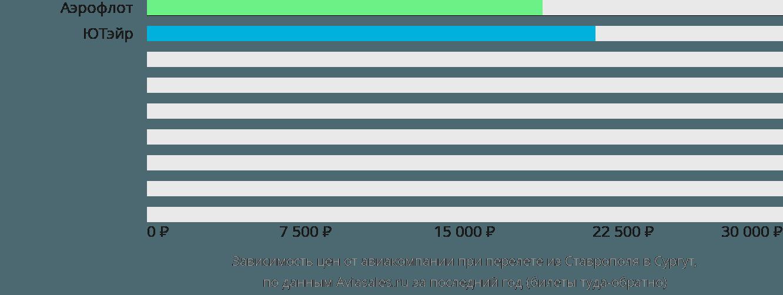 Динамика цен в зависимости от авиакомпании, совершающей перелет из Ставрополя в Сургут