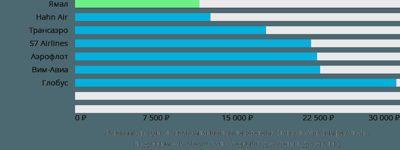 Динамика цен в зависимости от авиакомпании, совершающей перелет из Ставрополя в Симферополь