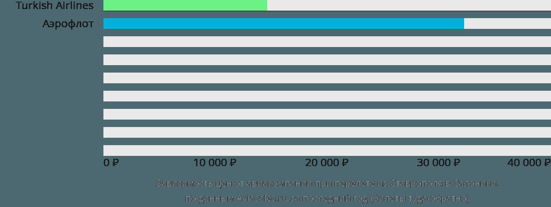 Динамика цен в зависимости от авиакомпании, совершающей перелет из Ставрополя в Салоники