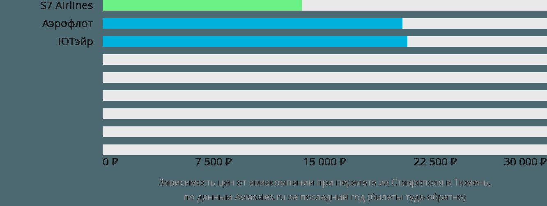 Динамика цен в зависимости от авиакомпании, совершающей перелет из Ставрополя в Тюмень