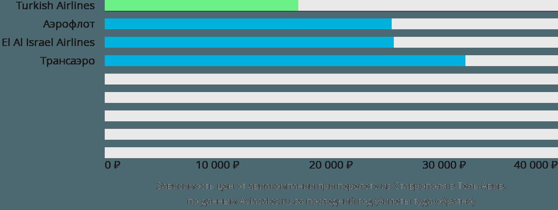 Динамика цен в зависимости от авиакомпании, совершающей перелет из Ставрополя в Тель-Авив