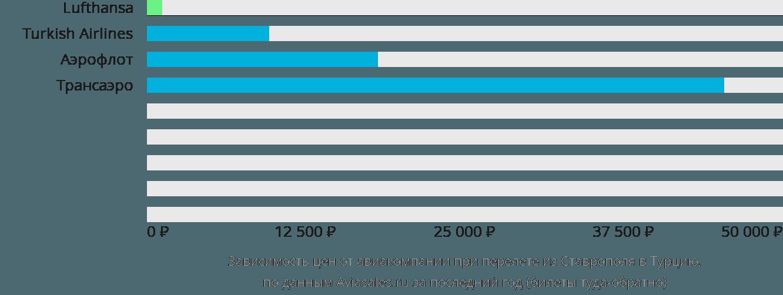 Динамика цен в зависимости от авиакомпании, совершающей перелет из Ставрополя в Турцию