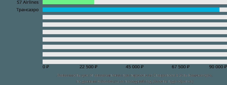 Динамика цен в зависимости от авиакомпании, совершающей перелет из Ставрополя в Усть-Каменогорск