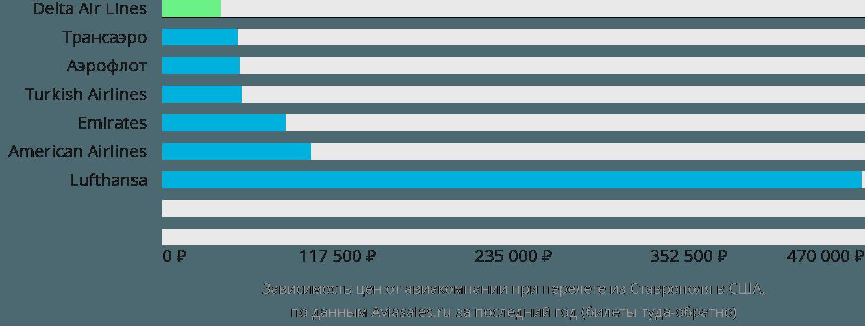 Динамика цен в зависимости от авиакомпании, совершающей перелет из Ставрополя в США